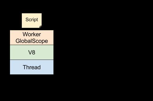 javascript のスレッド並列実行環境