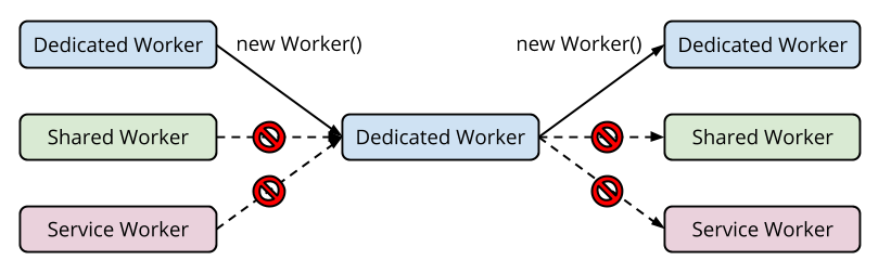 nested workers creation