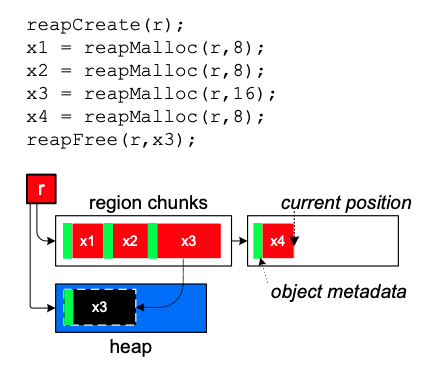 Reaps region mode and heap mode