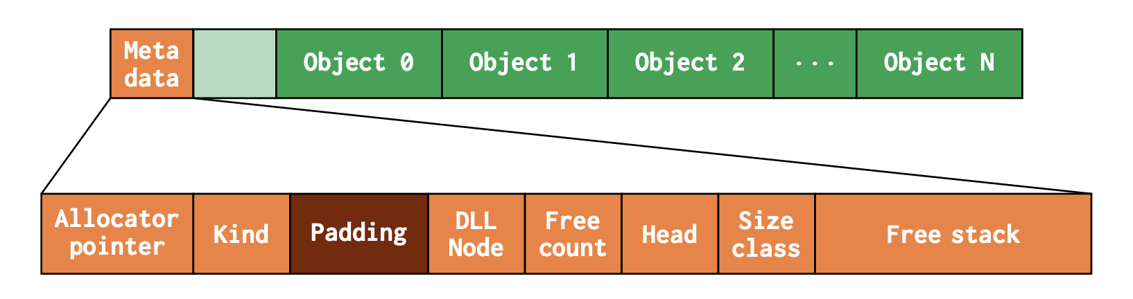 Medium Slab Memory Layout