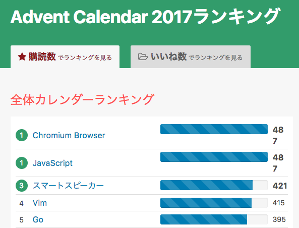 Chromium Browser アドベントカレンダー